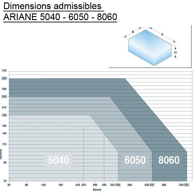 FARDELEUSE SOUDEUSE MANUELLE ARIANE M abaque dimensions colis
