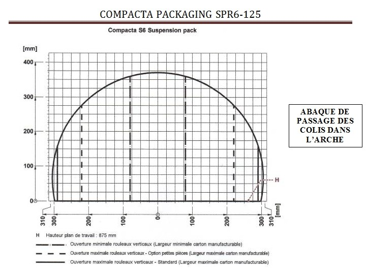 COMPACTA-PACKAGING-calage-sous-étirable abaque dimension