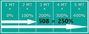 ROTARY 508 PDS FILMEUSE BRAS TOURNANT EXTENSIBLE préétirage variable 0-250%