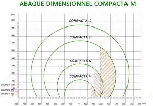 banderolage horizontale de profilé abaque dimensionnel