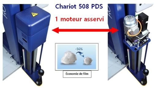 banderoleuse plateau tournant évidé ROTOPLAT 508 PDS PVS TP3 économie de film étirable