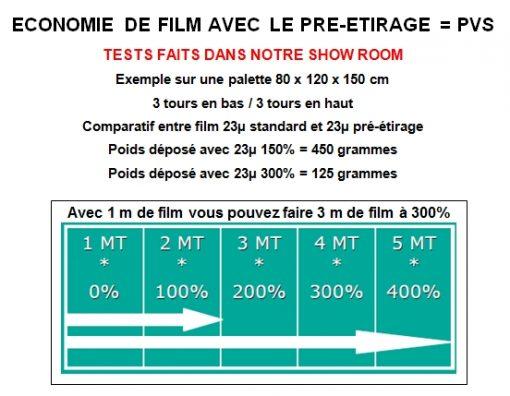 banderoleuse plateau tournant évidé ROTOPLAT TP3 préétirage PVS économie de film