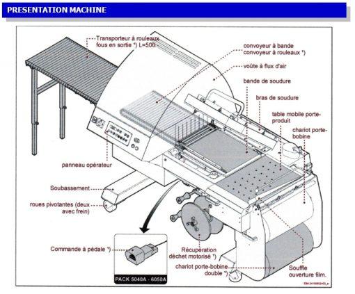 SOUDEUSE EN L AUTOMATIQUE PACK A descriptif fonction mise sous film polyoléfine