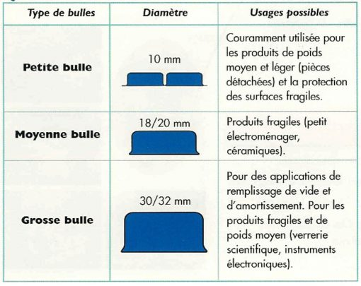 PAPIER BULLE PROTECTION arguments usage diamètre film bulle