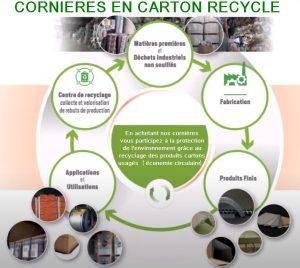 CORNIERE CARTON PROTECTION PALETTE fabrication avec papier recyclé